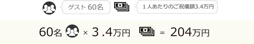 60名×3.4万円=204万円